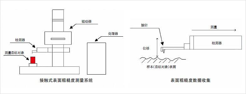 接触式表面粗糙度和形状测量仪器