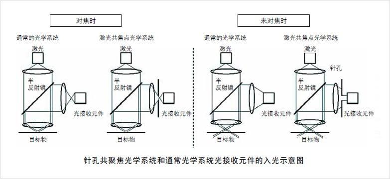形状测量激光显微系统的测量精度