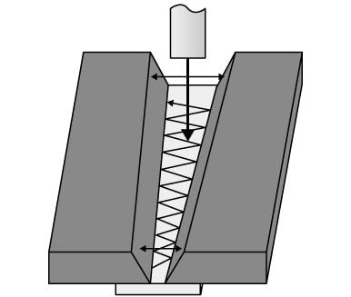 坡口开口宽度不同时的感应示例