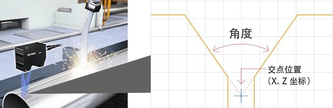 """超高速轮廓测量仪""""LJ-V7000系列""""的坡口控制示例"""