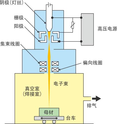 电子束焊接