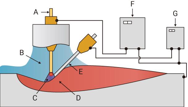 气电立焊(EGW)